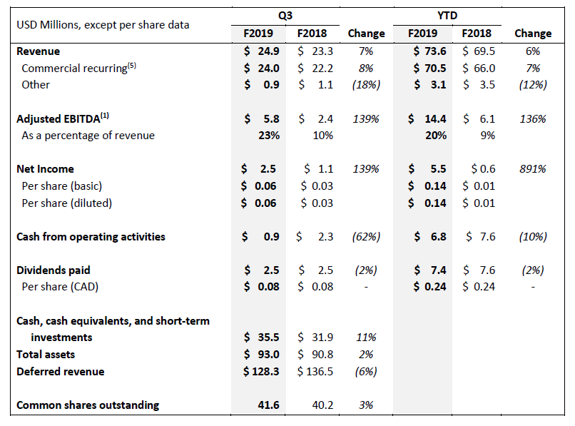 summary of key financial metrics