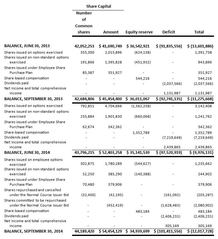absolute-software-fy15-q1-4